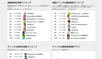 Top_YouTubers_ranking2